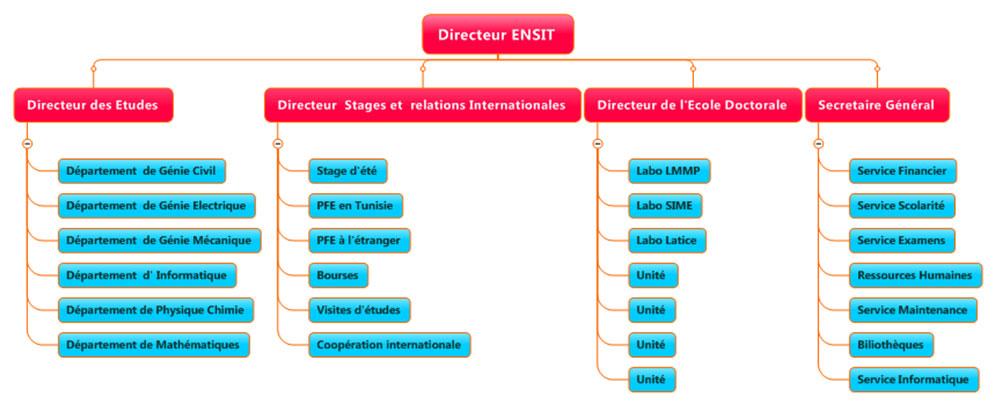 organisation-administrative1