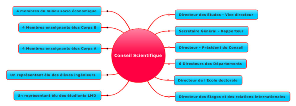 organisation-scientifique
